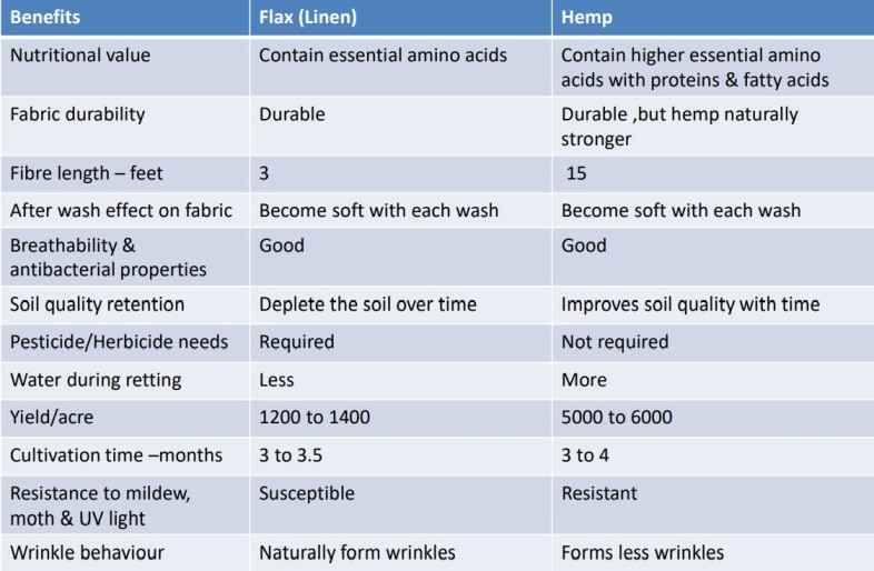 Benefits-of-Hemp-in-comparison-to-Flax( Linen)